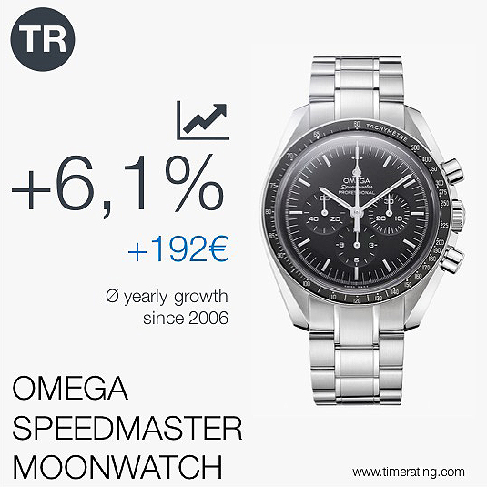 Value Development of Watches   TimeRating